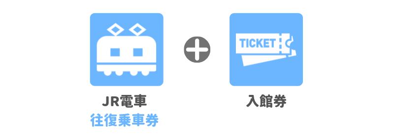 JR往復券と入館券