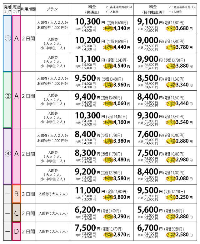 越前松島水族館ドライブプランの料金表