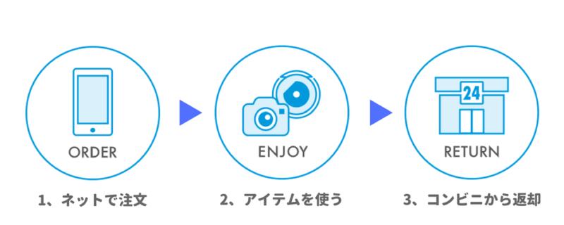GoProレンタルの仕組み