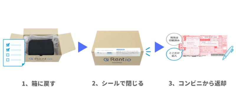 Rentioの返却方法
