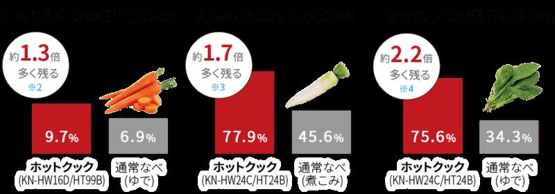 ホットクックで茹でた野菜のビタミン残存率