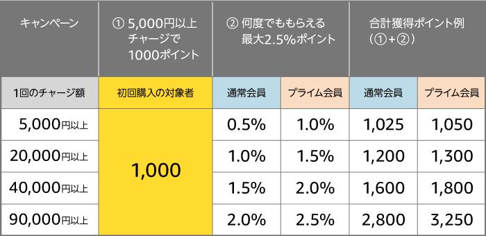 Amazonチャージのポイント還元率の表
