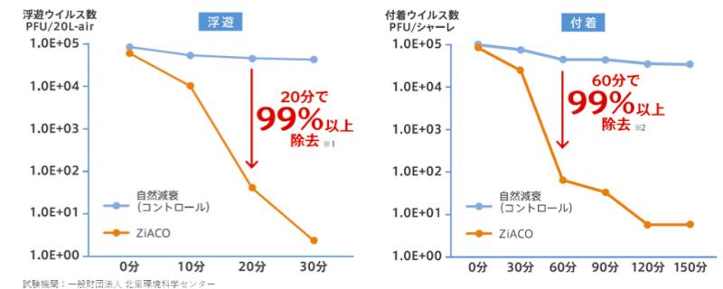 ジアコの除菌率を示した表