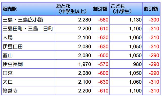 伊豆箱根鉄道の駿豆線三島駅~修善寺駅間の割引運賃表
