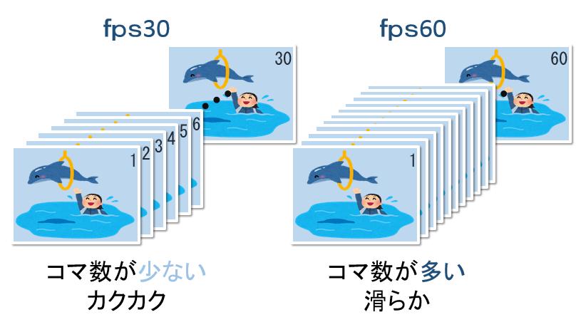 fps30とfps60の違いを解説
